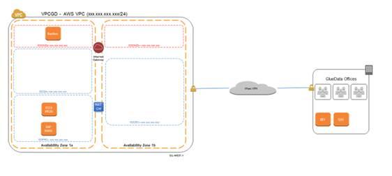 GlueData SAP Architecture on AWS