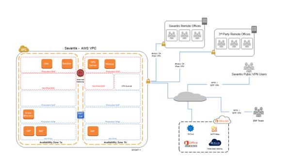 Savantis SAP Architecture on AWS